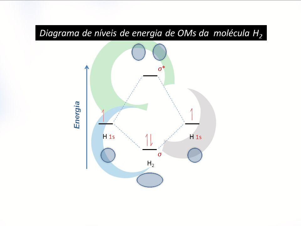 Diagrama de níveis de energia de OMs da molécula H2