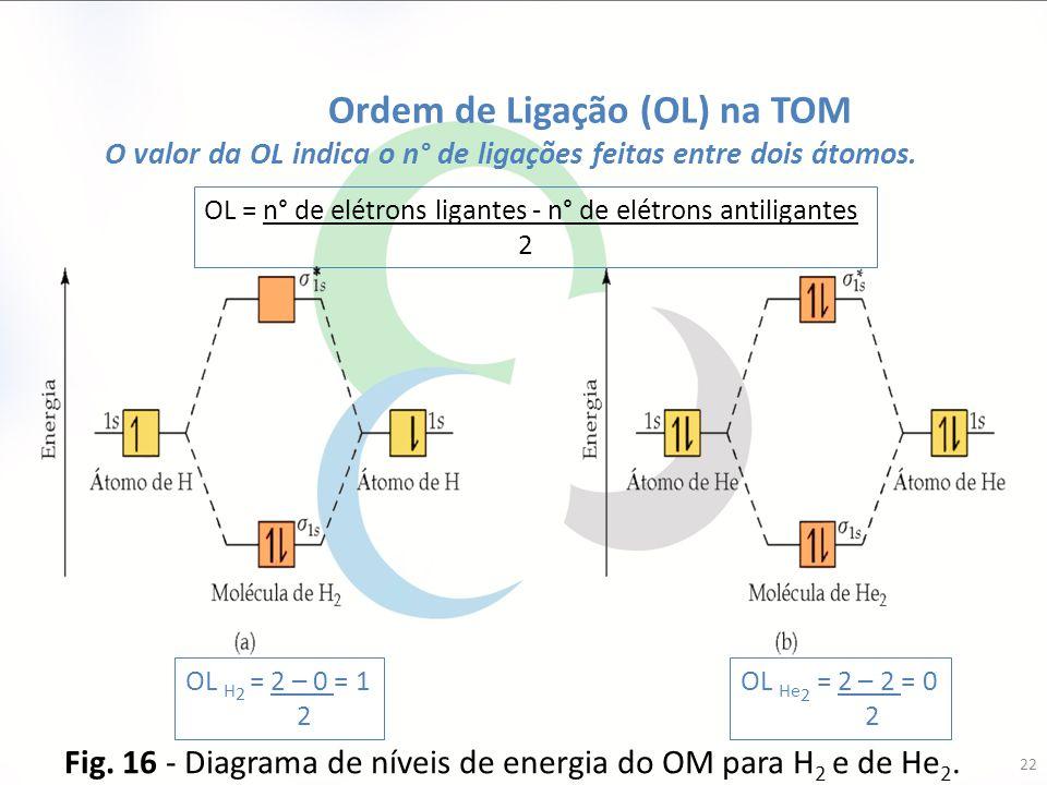 O valor da OL indica o n° de ligações feitas entre dois átomos.