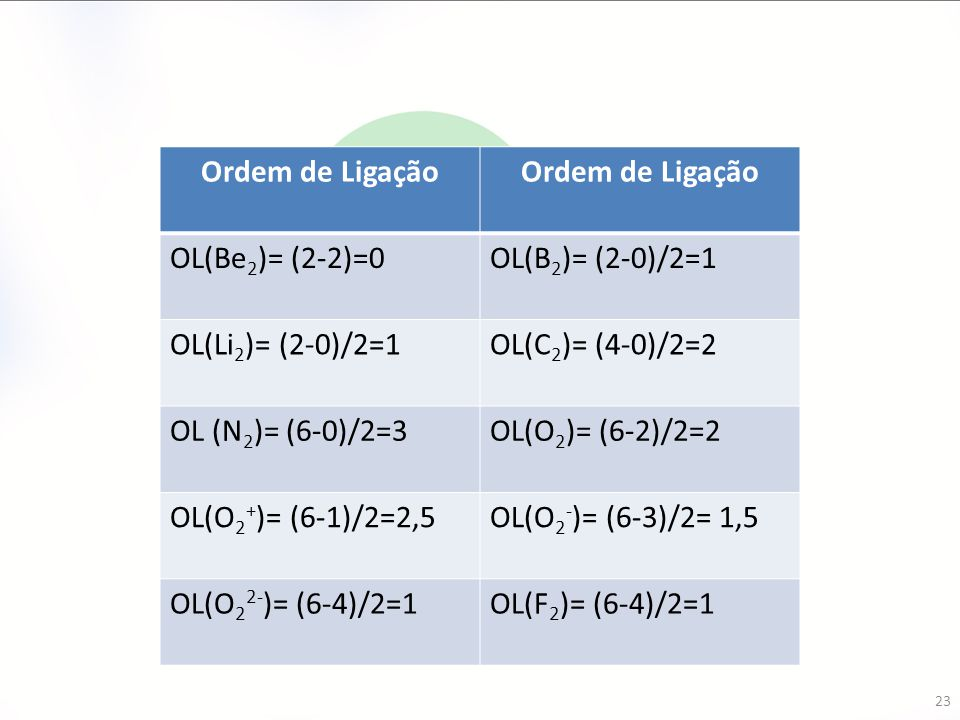 Ordem de Ligação OL(Be2)= (2-2)=0. OL(B2)= (2-0)/2=1. OL(Li2)= (2-0)/2=1. OL(C2)= (4-0)/2=2. OL (N2)= (6-0)/2=3.
