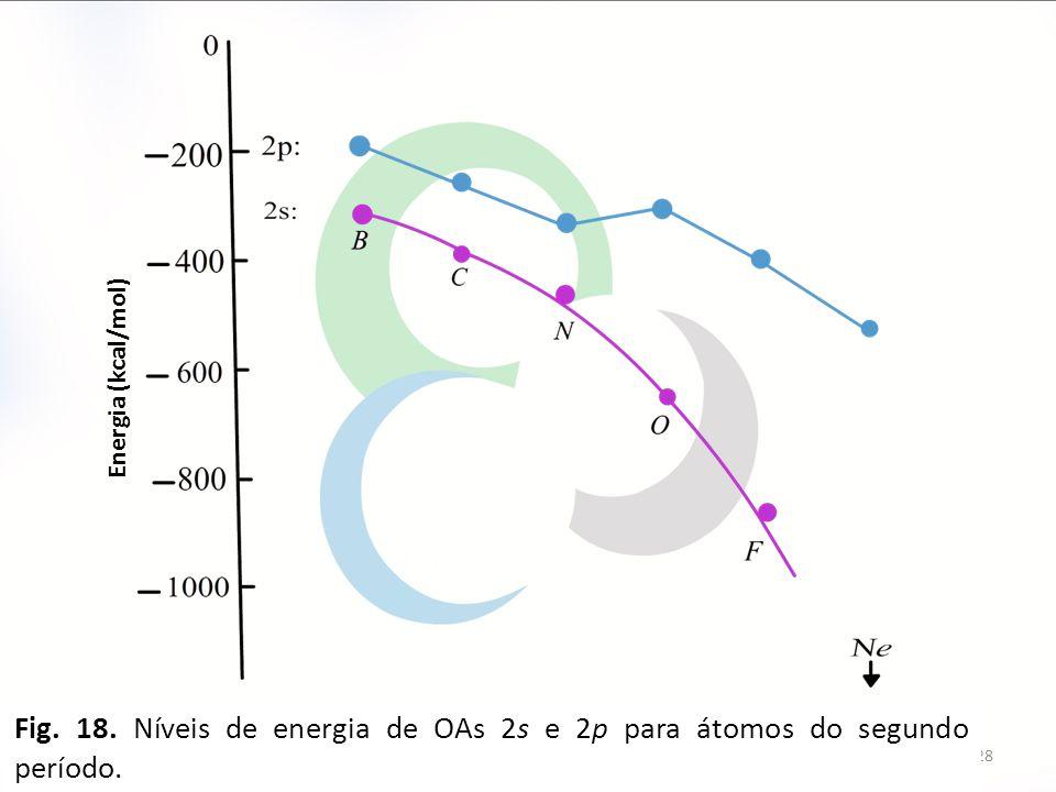 Energia (kcal/mol) Fig. 18. Níveis de energia de OAs 2s e 2p para átomos do segundo período.
