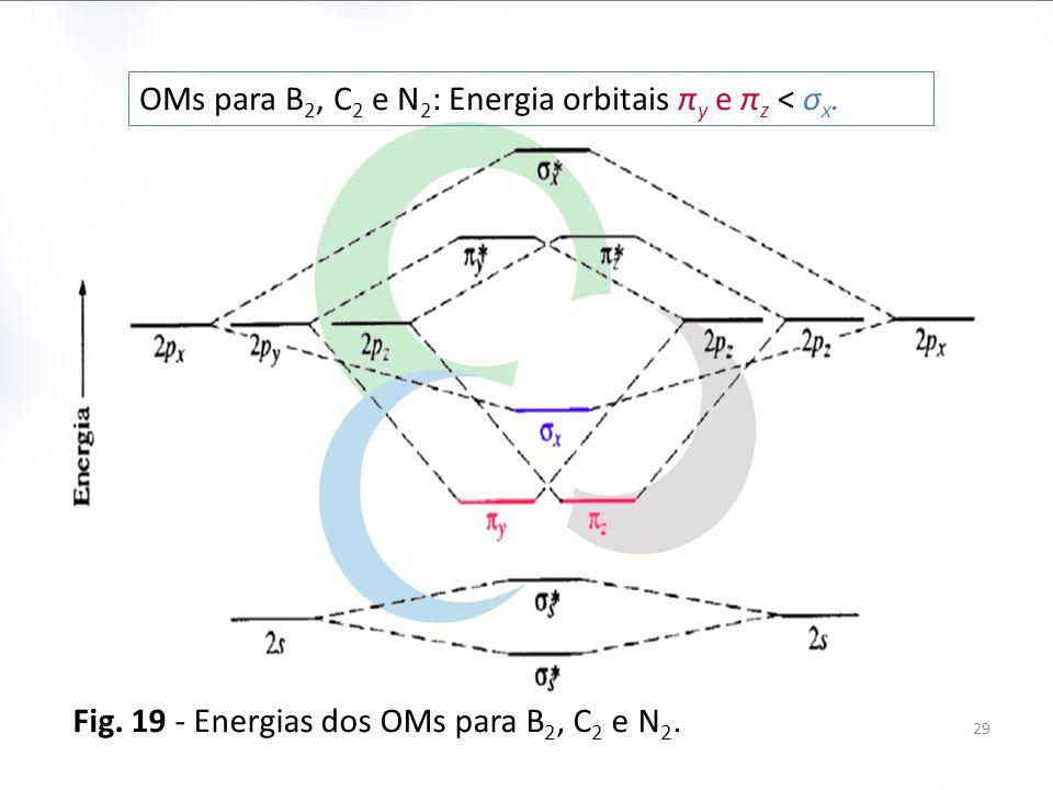 OMs para B2, C2 e N2: Energia orbitais πy e πz < σx.
