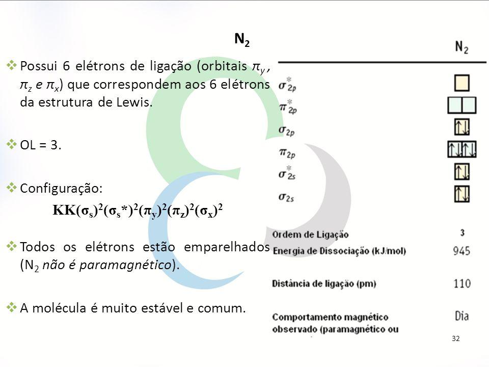 KK(σs)2(σs*)2(πy)2(πz)2(σx)2