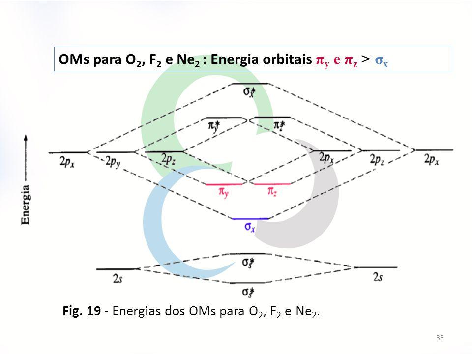 OMs para O2, F2 e Ne2 : Energia orbitais πy e πz > σx