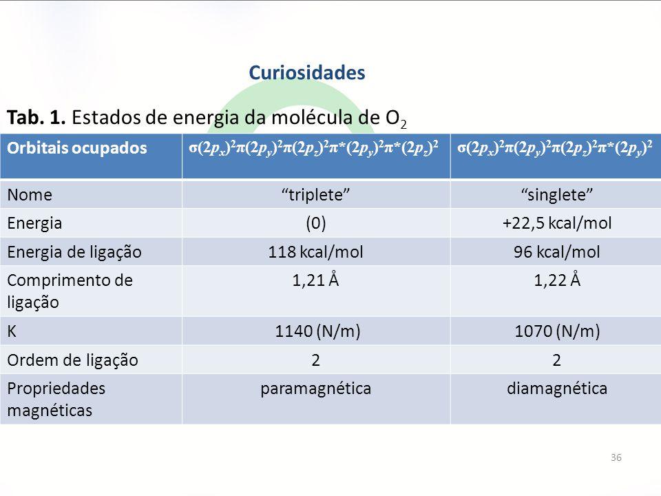 Tab. 1. Estados de energia da molécula de O2