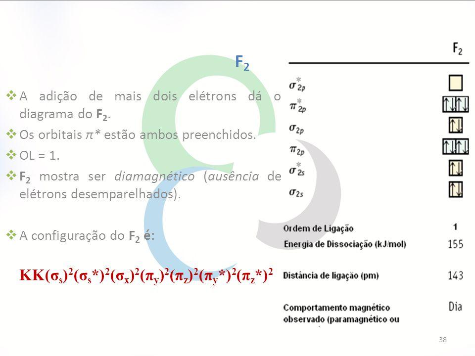 F2 A adição de mais dois elétrons dá o diagrama do F2.
