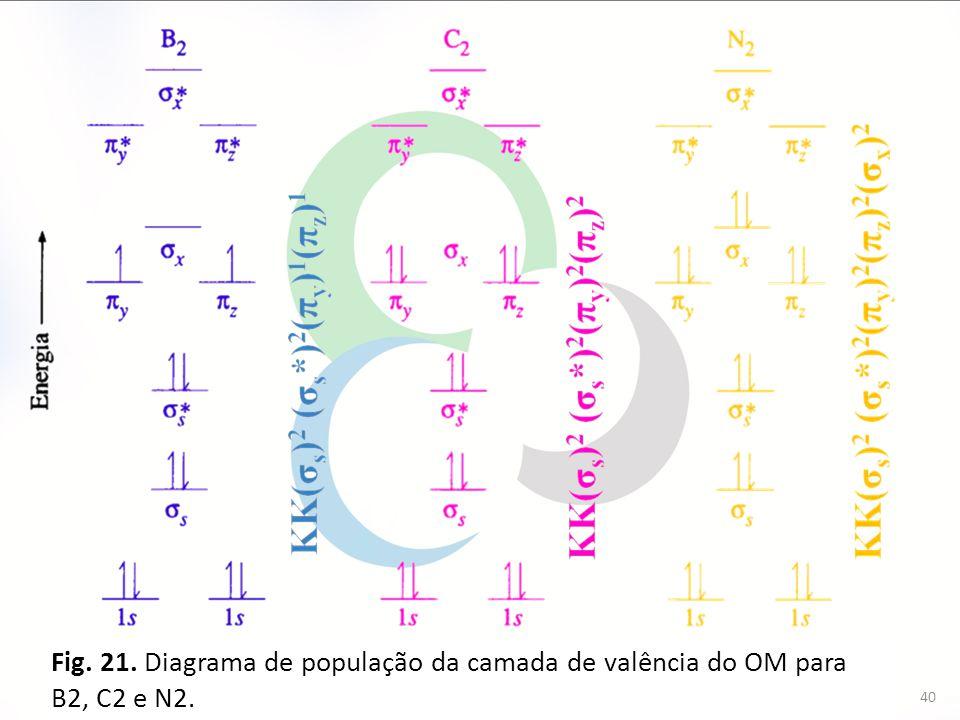Fig. 21. Diagrama de população da camada de valência do OM para B2, C2 e N2.