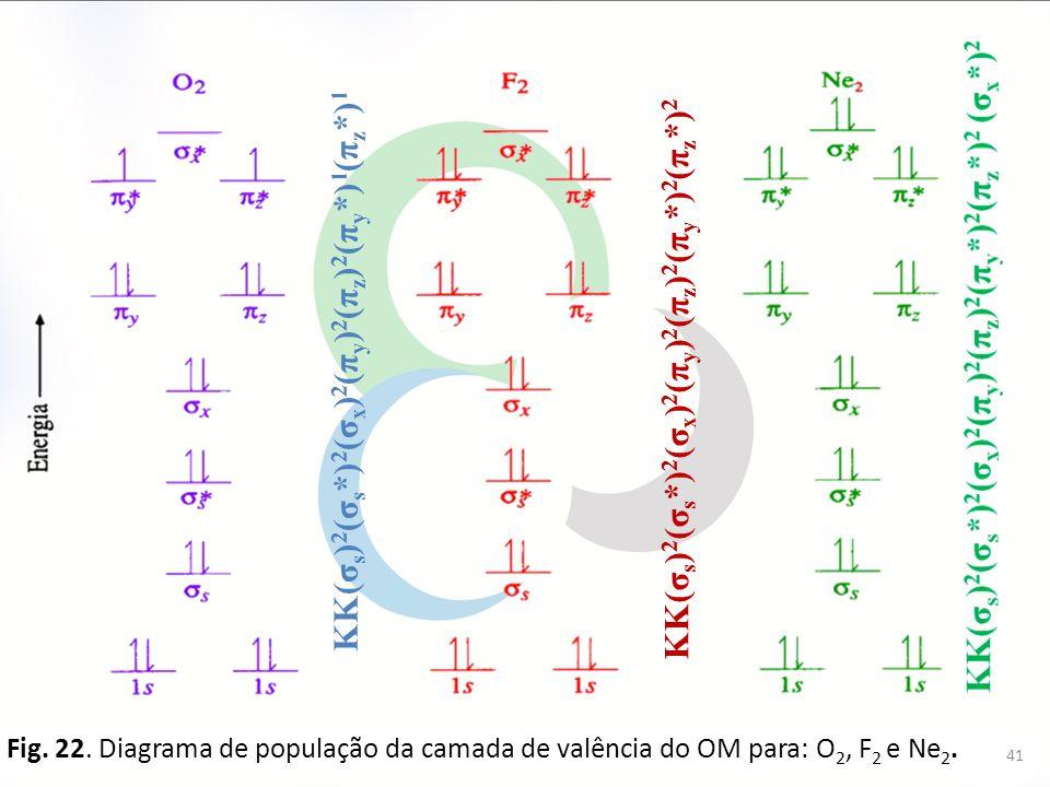 KK(σs)2(σs*)2(σx)2(πy)2(πz)2(πy*)1(πz*)1