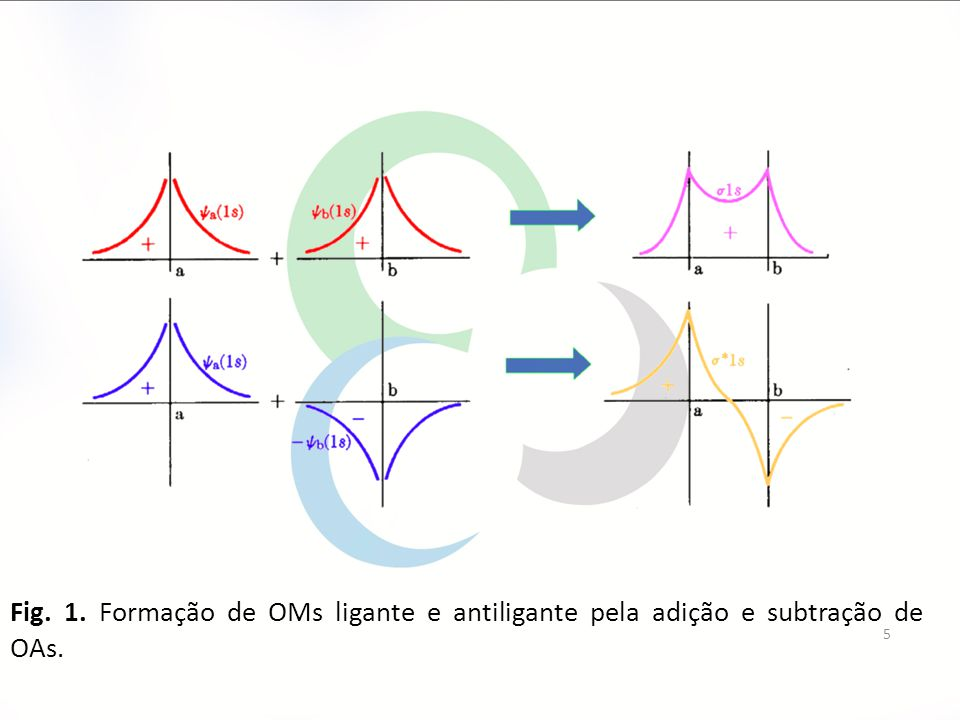 Fig. 1. Formação de OMs ligante e antiligante pela adição e subtração de OAs.