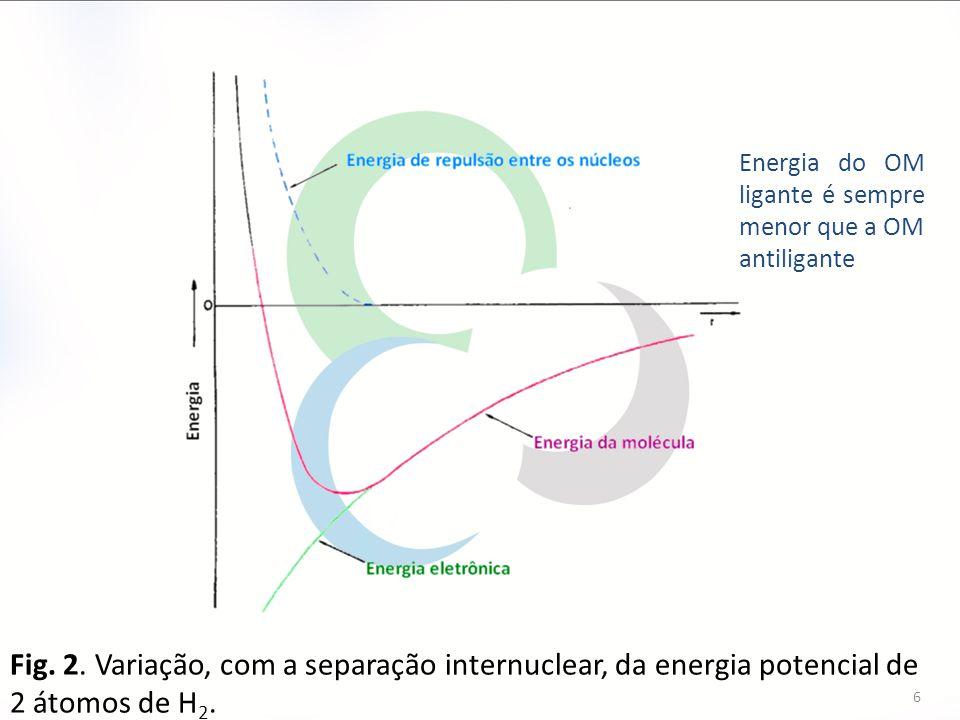 Energia do OM ligante é sempre menor que a OM antiligante