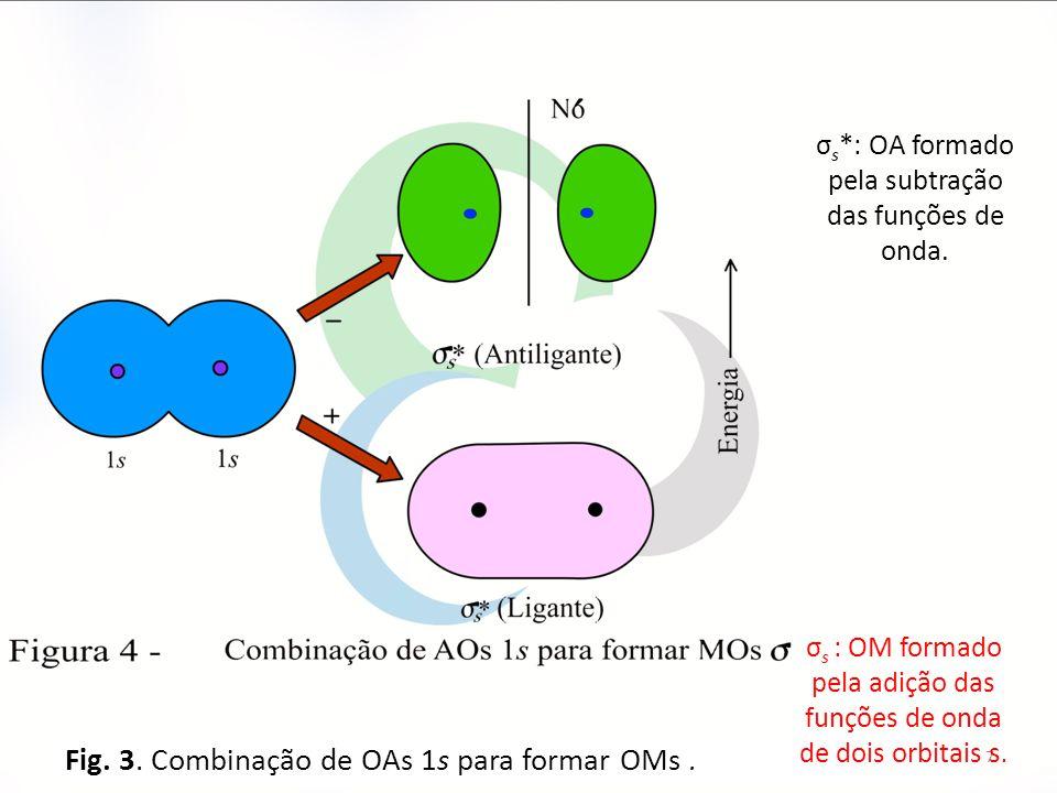 Fig. 3. Combinação de OAs 1s para formar OMs .