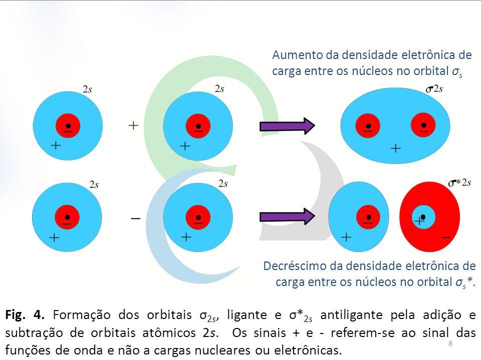 Aumento da densidade eletrônica de carga entre os núcleos no orbital σs