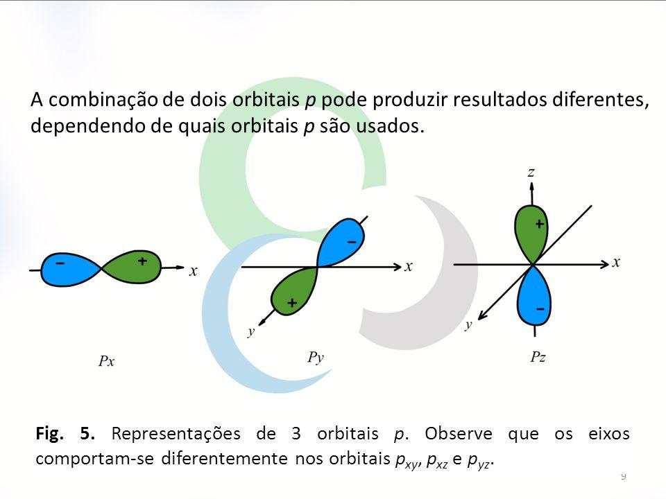 A combinação de dois orbitais p pode produzir resultados diferentes, dependendo de quais orbitais p são usados.