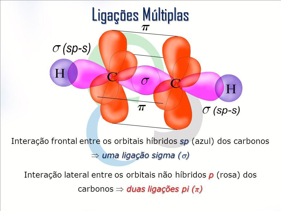 Ligações Múltiplas Interação frontal entre os orbitais híbridos sp (azul) dos carbonos  uma ligação sigma ()