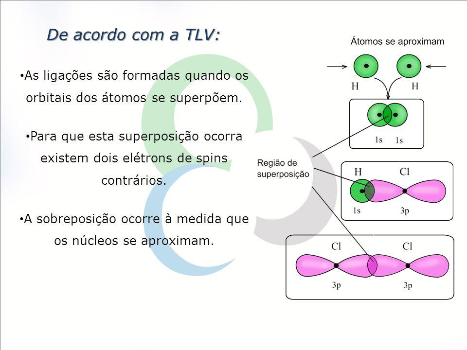 De acordo com a TLV: As ligações são formadas quando os orbitais dos átomos se superpõem.