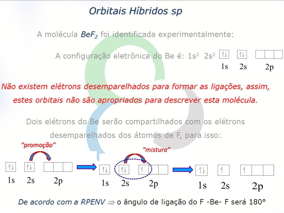 Orbitais Híbridos sp A molécula BeF2 foi identificada experimentalmente: A configuração eletrônica do Be é: 1s2 2s2.