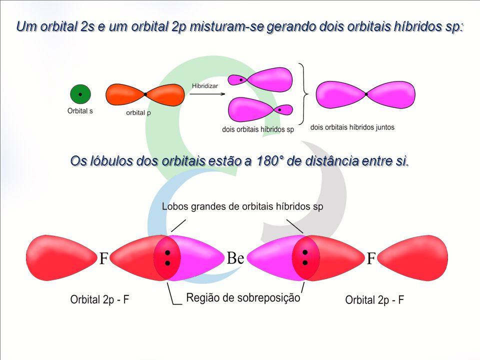Os lóbulos dos orbitais estão a 180° de distância entre si.
