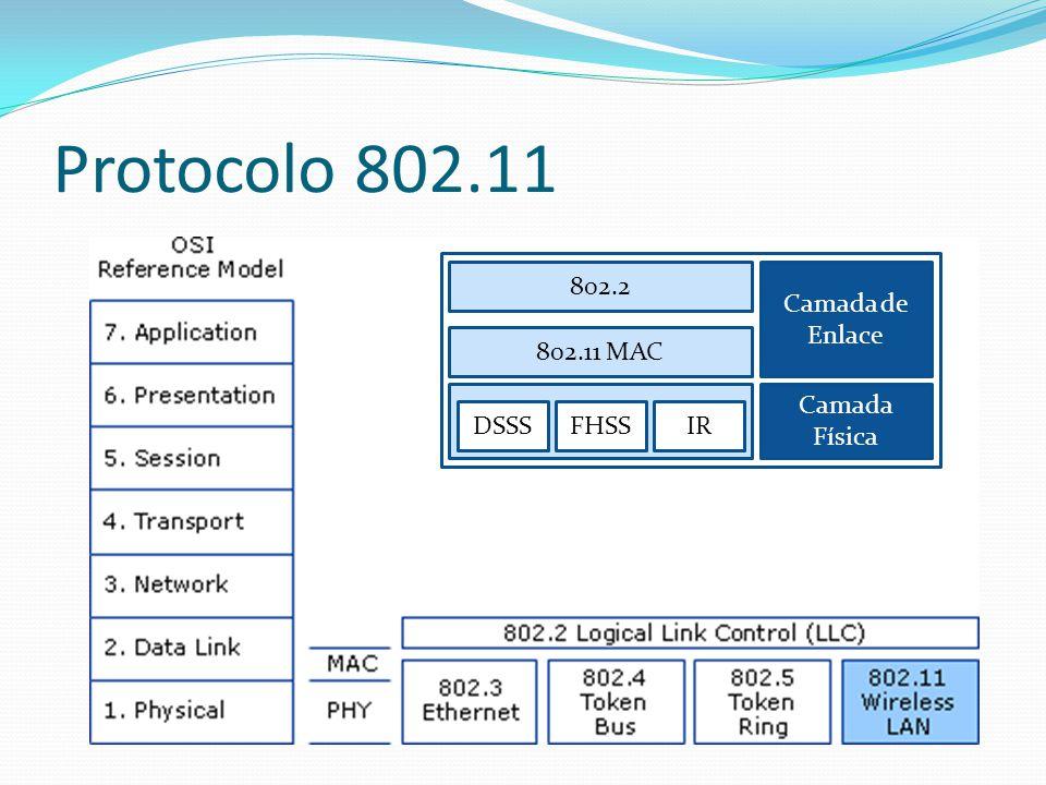 Protocolo 802.11 DSSS FHSS IR 802.11 MAC 802.2 Camada de Enlace