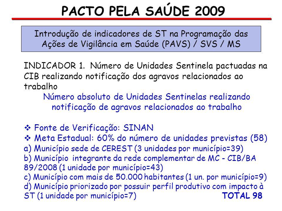 PACTO PELA SAÚDE 2009 Introdução de indicadores de ST na Programação das. Ações de Vigilância em Saúde (PAVS) / SVS / MS.
