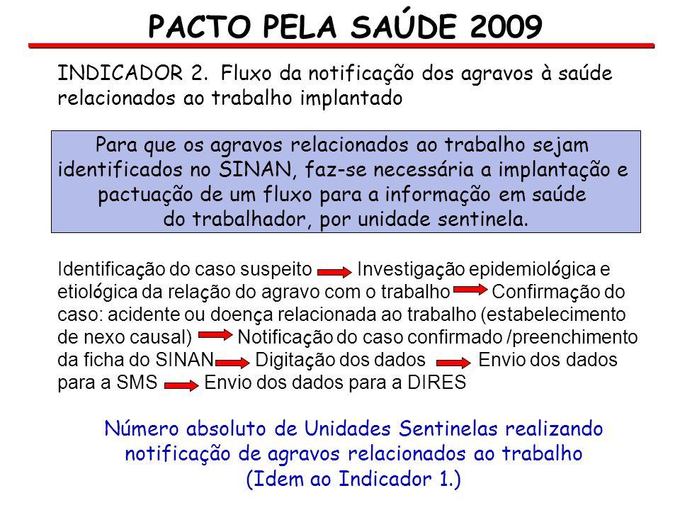 PACTO PELA SAÚDE 2009 INDICADOR 2. Fluxo da notificação dos agravos à saúde relacionados ao trabalho implantado.