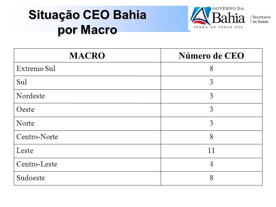 Situação CEO Bahia por Macro