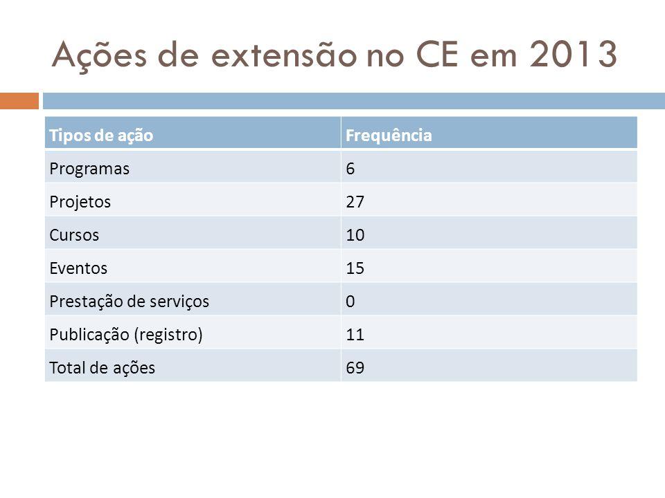 Ações de extensão no CE em 2013