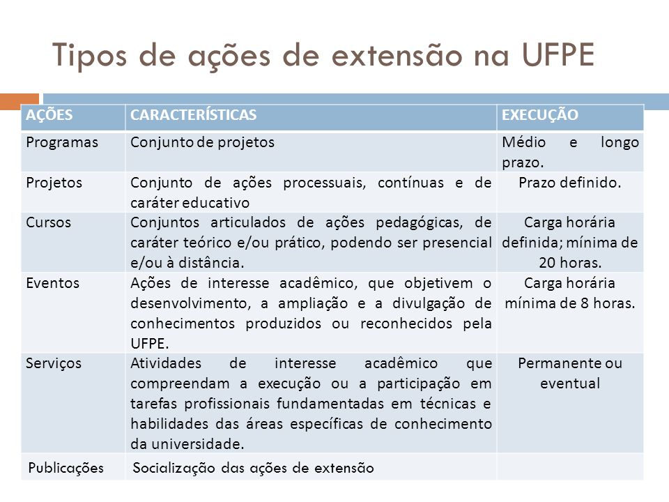 Tipos de ações de extensão na UFPE