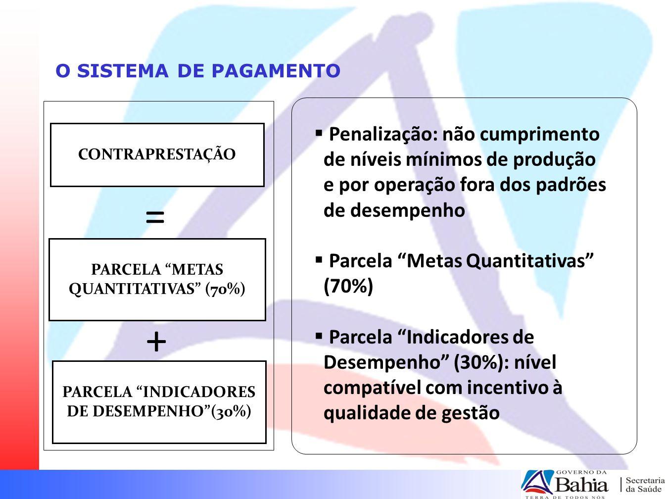 O SISTEMA DE PAGAMENTO CONTRAPRESTAÇÃO. Penalização: não cumprimento de níveis mínimos de produção e por operação fora dos padrões de desempenho.
