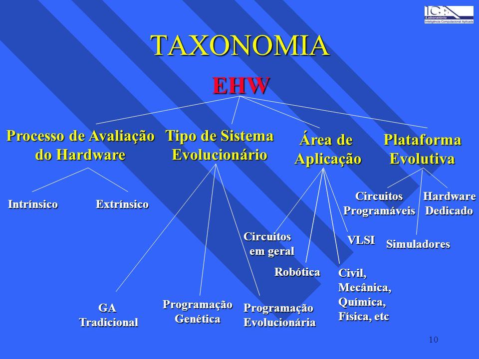 TAXONOMIA EHW Processo de Avaliação do Hardware Tipo de Sistema
