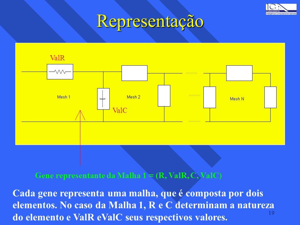 Representação Cada gene representa uma malha, que é composta por dois
