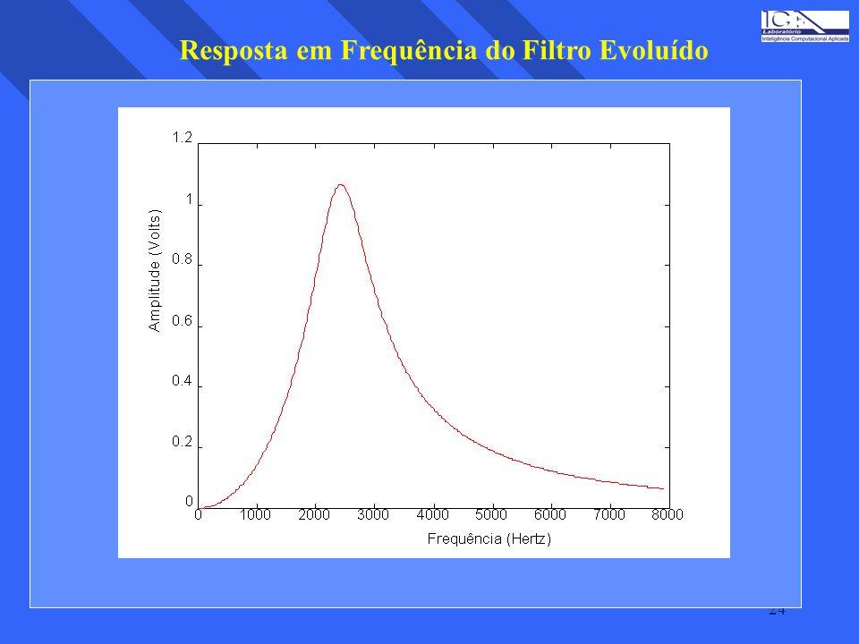 Resposta em Frequência do Filtro Evoluído