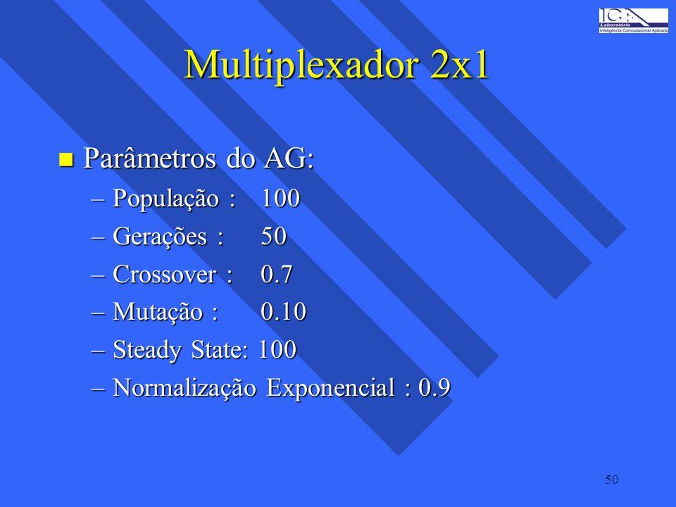Multiplexador 2x1 Parâmetros do AG: População : 100 Gerações : 50