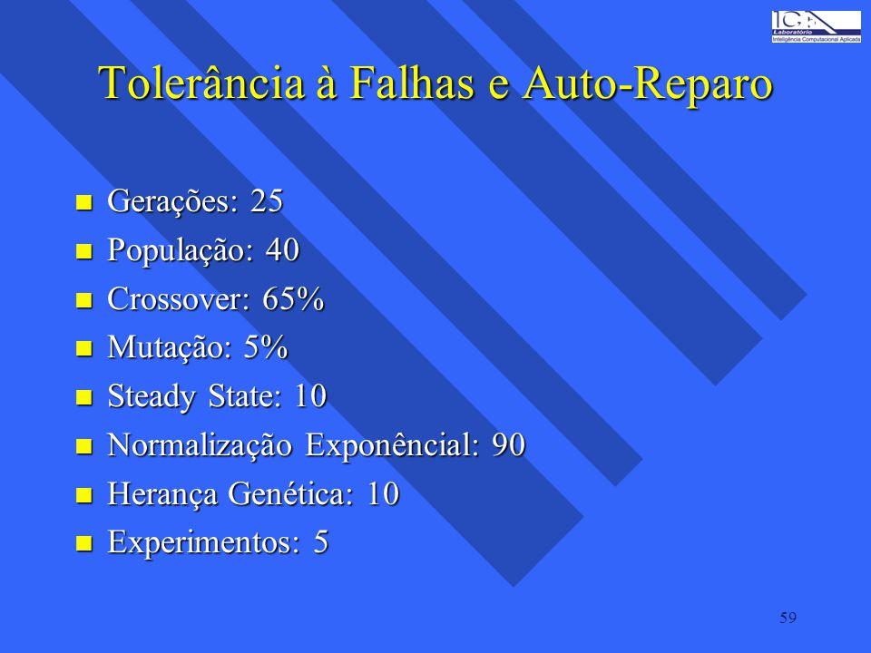 Tolerância à Falhas e Auto-Reparo