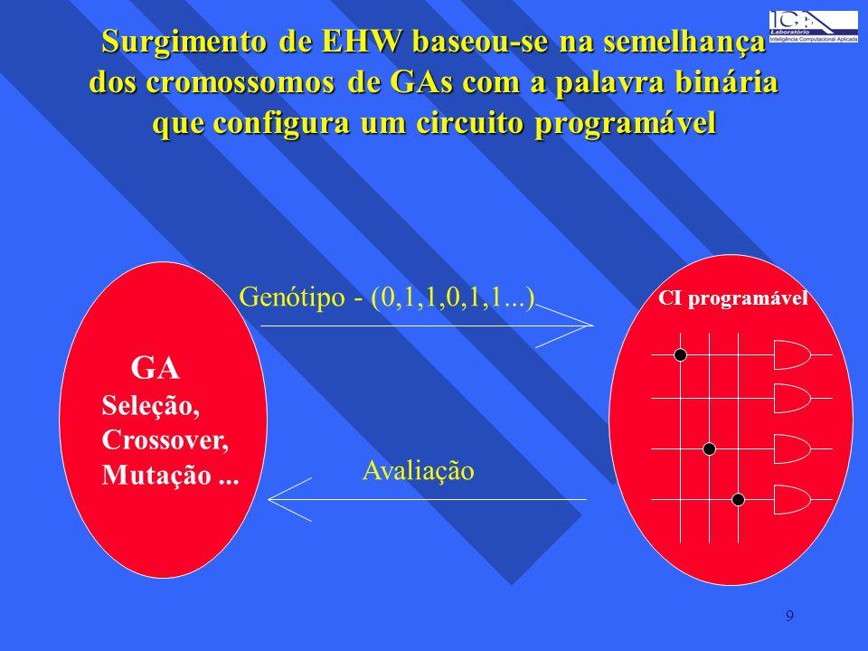 Surgimento de EHW baseou-se na semelhança dos cromossomos de GAs com a palavra binária que configura um circuito programável