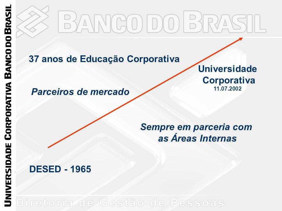 37 anos de Educação Corporativa