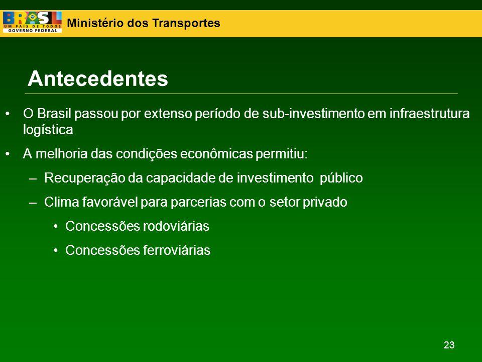 Antecedentes O Brasil passou por extenso período de sub-investimento em infraestrutura logística. A melhoria das condições econômicas permitiu: