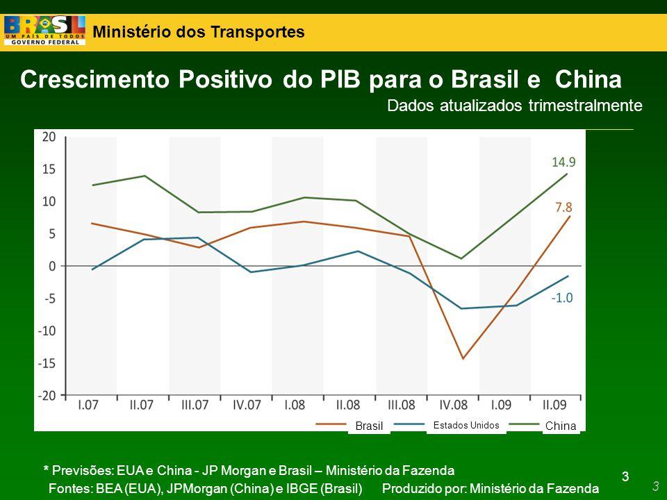 Crescimento Positivo do PIB para o Brasil e China