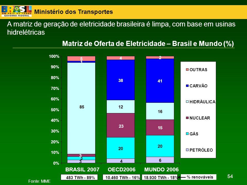 Matriz de Oferta de Eletricidade – Brasil e Mundo (%)