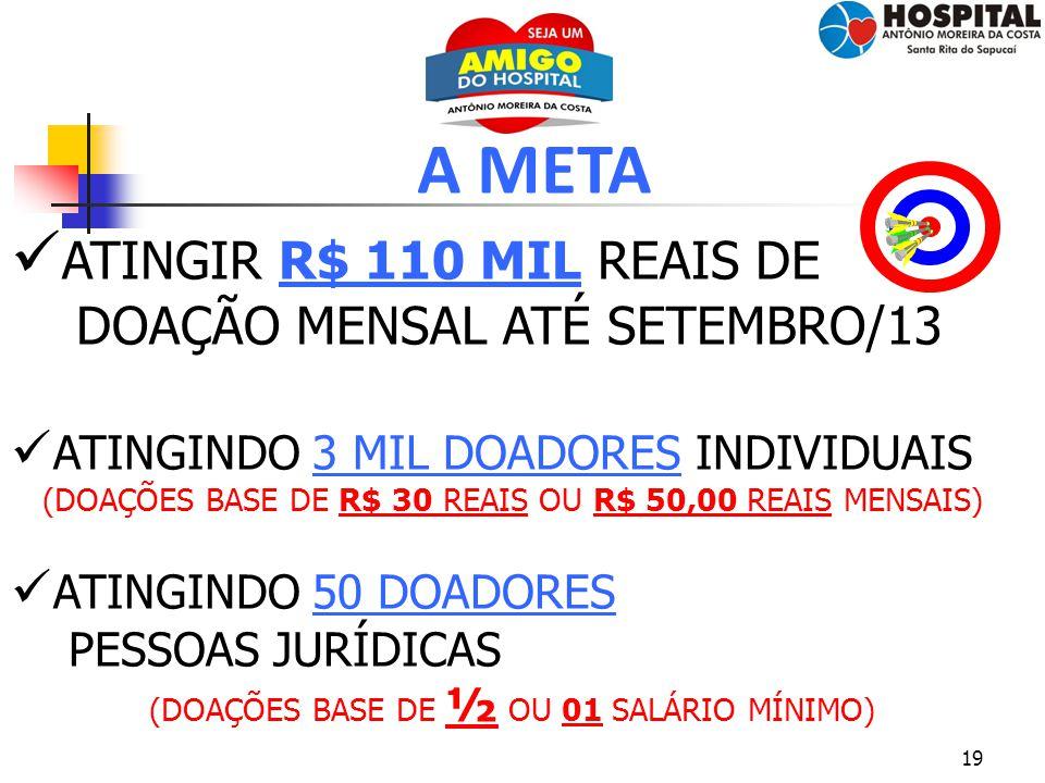 A META ATINGIR R$ 110 MIL REAIS DE DOAÇÃO MENSAL ATÉ SETEMBRO/13