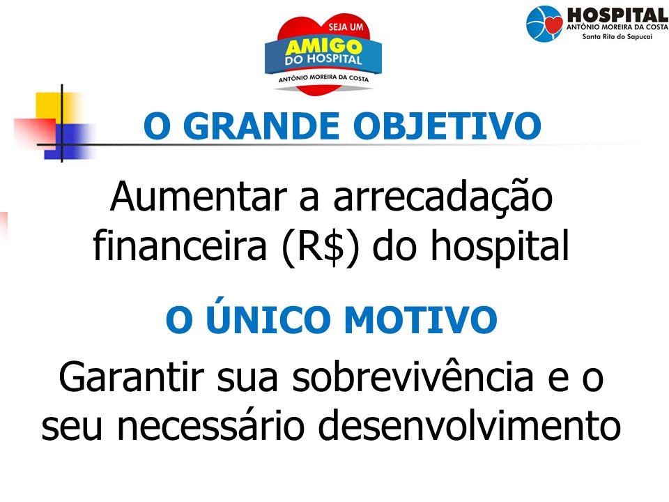 Aumentar a arrecadação financeira (R$) do hospital