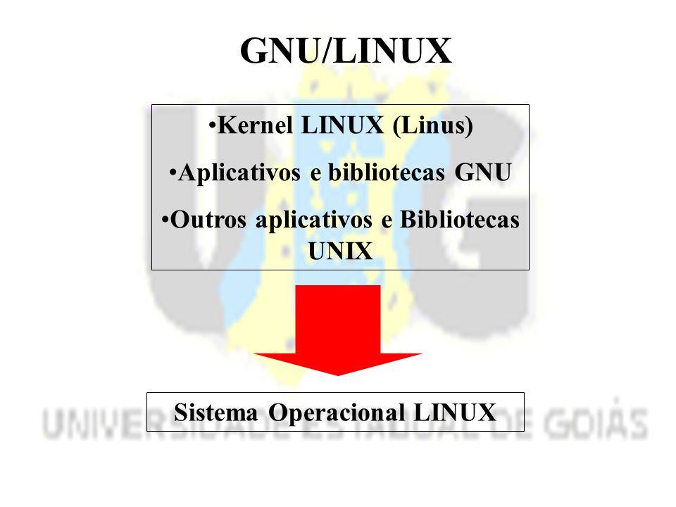 GNU/LINUX Kernel LINUX (Linus) Aplicativos e bibliotecas GNU