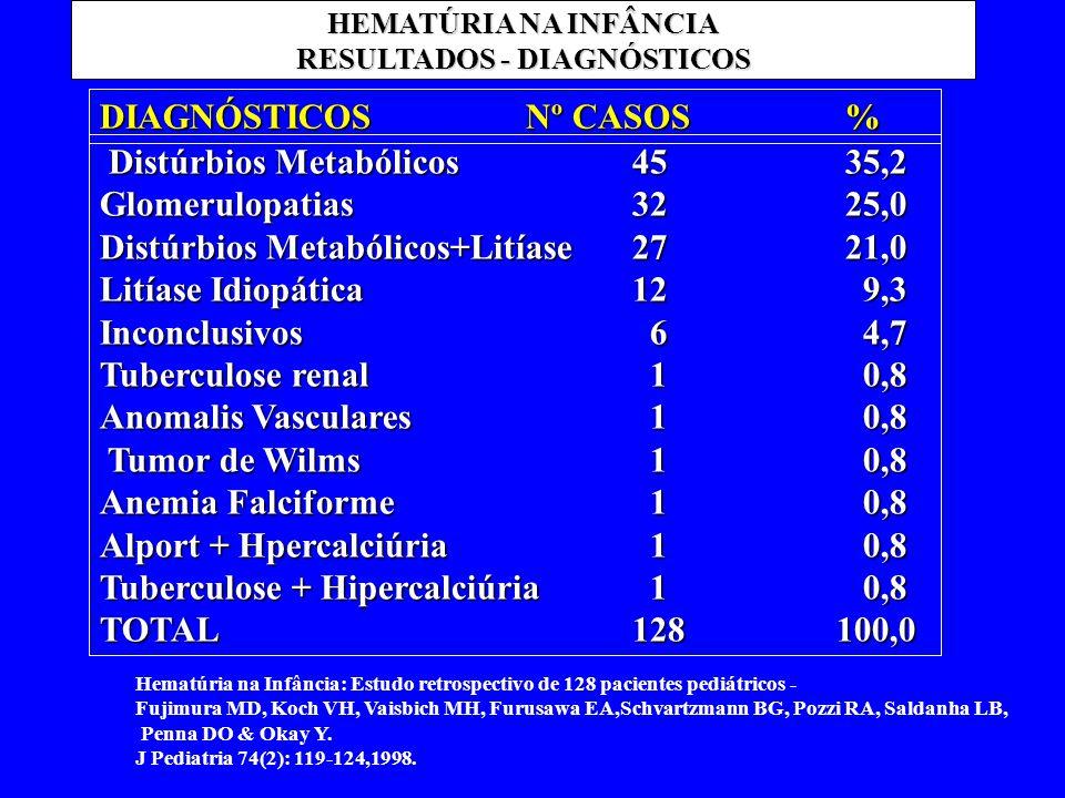 HEMATÚRIA NA INFÂNCIA RESULTADOS - DIAGNÓSTICOS