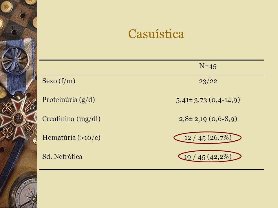 Casuística N=45 Sexo (f/m) 23/22 Proteinúria (g/d)
