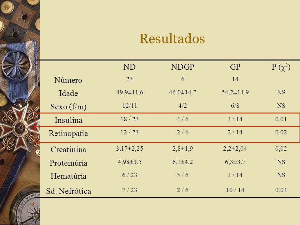 Resultados ND NDGP GP P (χ2) Número Idade Sexo (f/m) Insulina