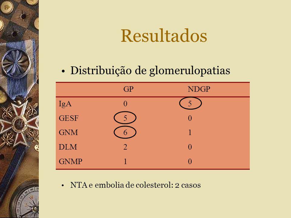 Resultados Distribuição de glomerulopatias