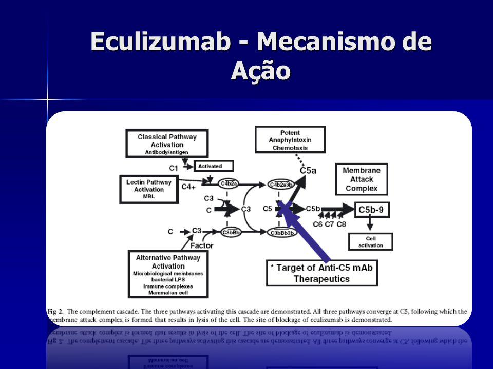 Eculizumab - Mecanismo de Ação