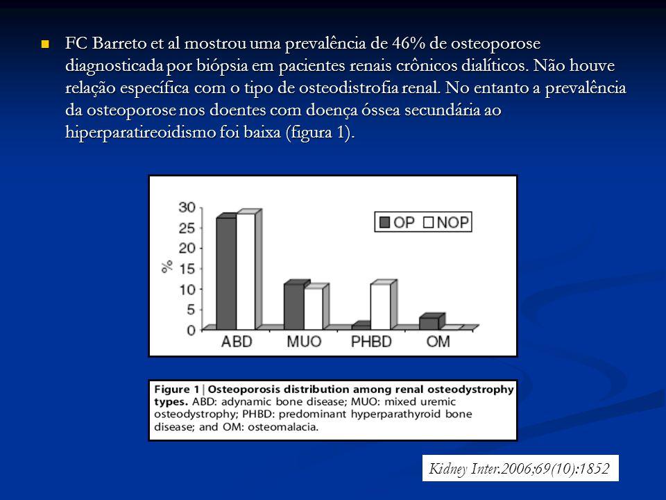 FC Barreto et al mostrou uma prevalência de 46% de osteoporose diagnosticada por biópsia em pacientes renais crônicos dialíticos. Não houve relação específica com o tipo de osteodistrofia renal. No entanto a prevalência da osteoporose nos doentes com doença óssea secundária ao hiperparatireoidismo foi baixa (figura 1).