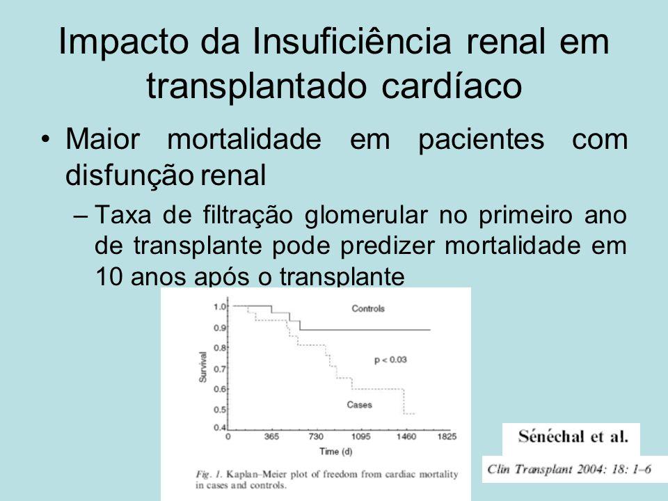Impacto da Insuficiência renal em transplantado cardíaco