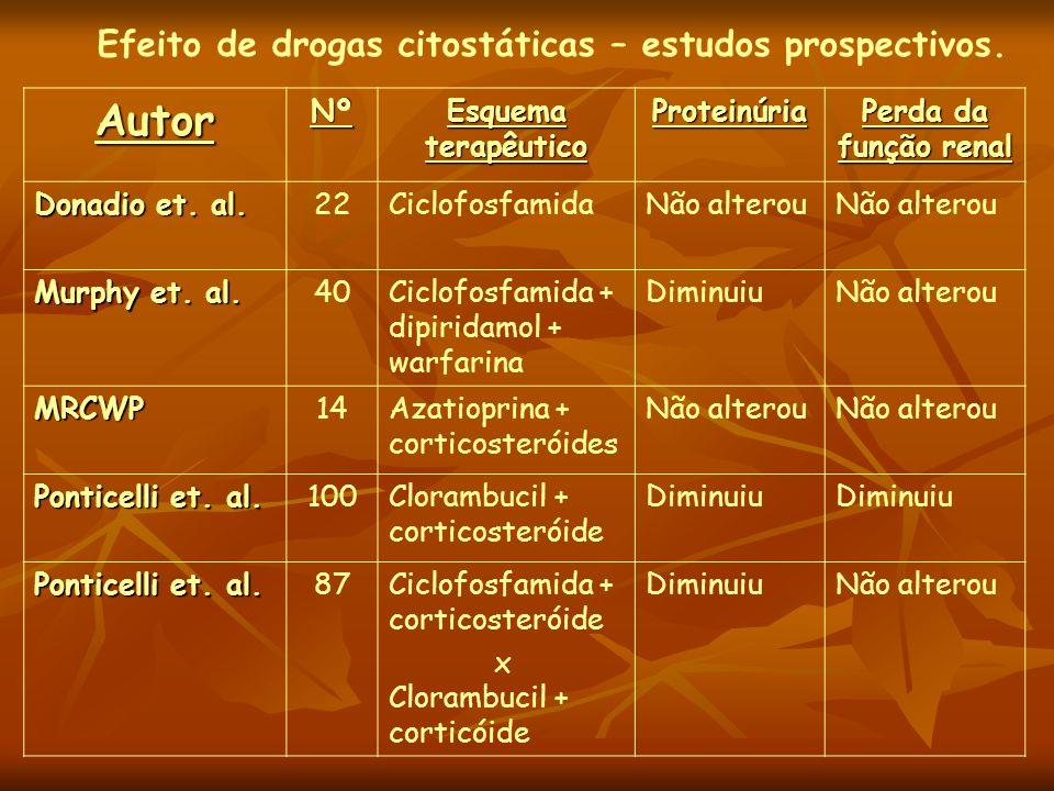 Efeito de drogas citostáticas – estudos prospectivos.