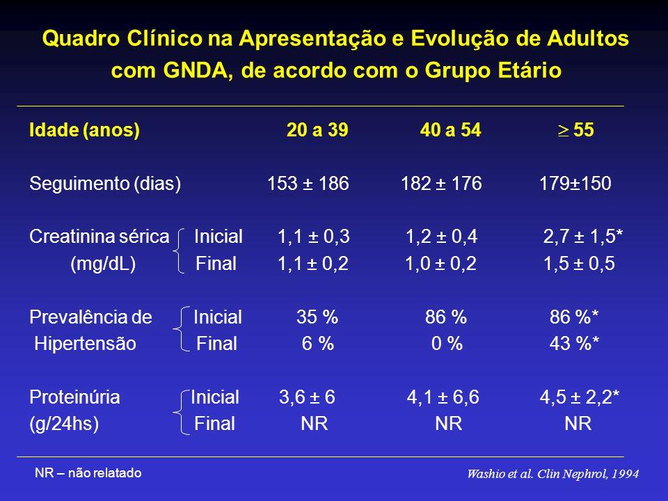 Quadro Clínico na Apresentação e Evolução de Adultos com GNDA, de acordo com o Grupo Etário