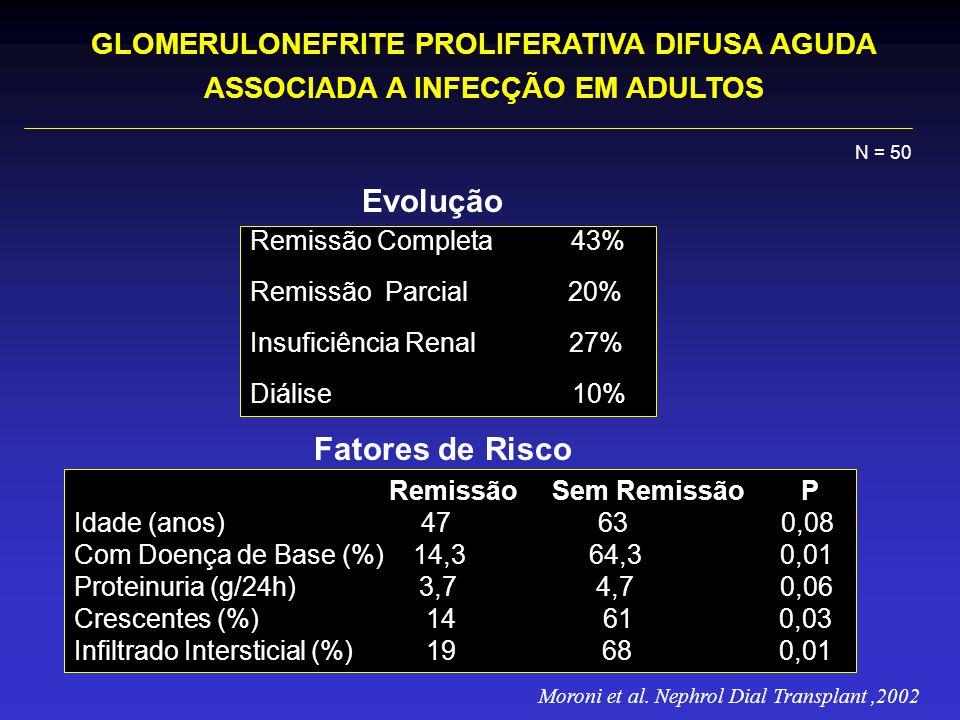 Evolução Fatores de Risco GLOMERULONEFRITE PROLIFERATIVA DIFUSA AGUDA